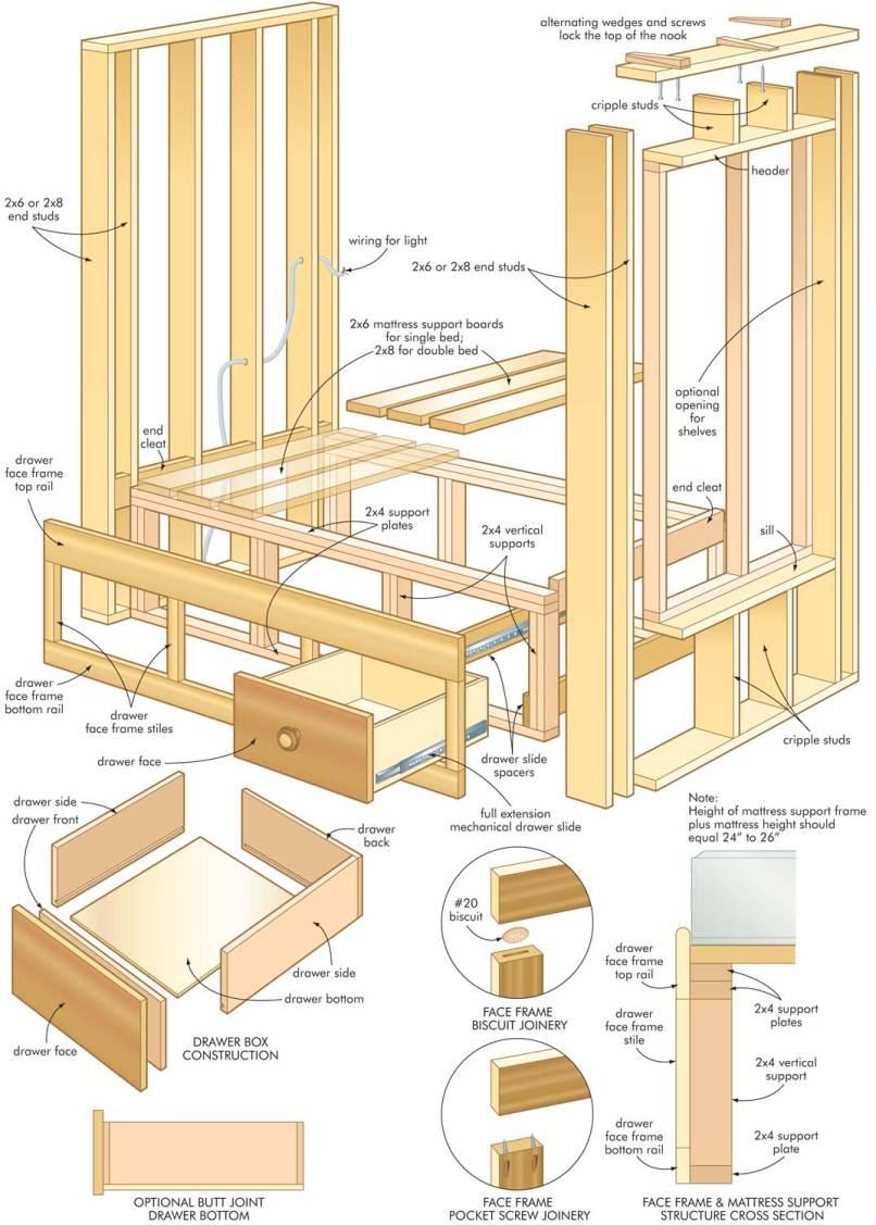 Bed Frame Woodworking Plans Pdf | Frameswalls.org