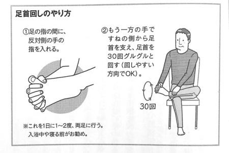 足首回し体操