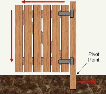 gate designs wood plans