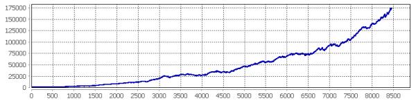 GBPUSD+EURUSD agressive 2008-2014