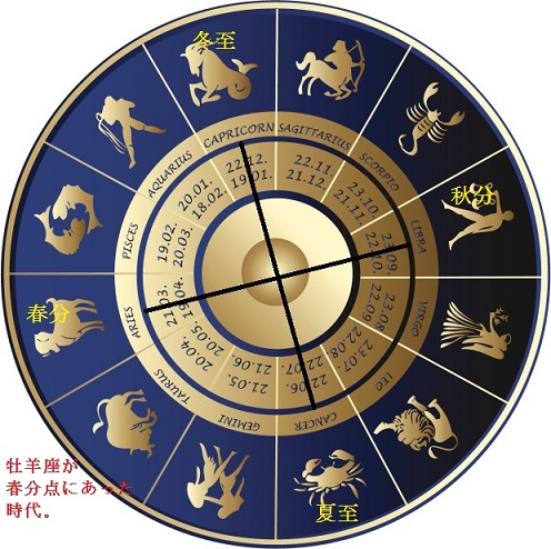 牡羊座 signs