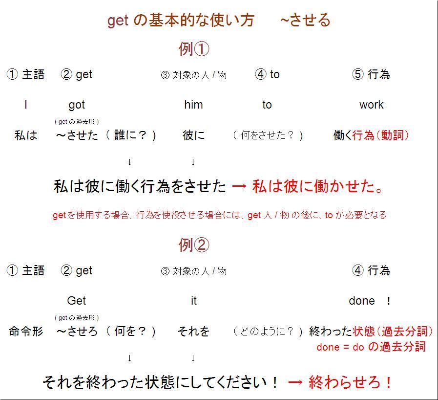 使役動詞 let,2012年度前期試験の英語 その2