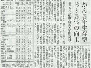 20160723がん5年生存率朝日