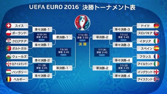 EURO 2016 Round of 16 bracket