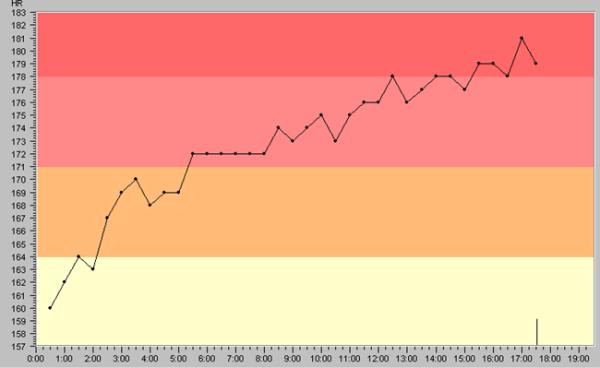 l'importance de la fréquence cardiaque maximale en triathlon