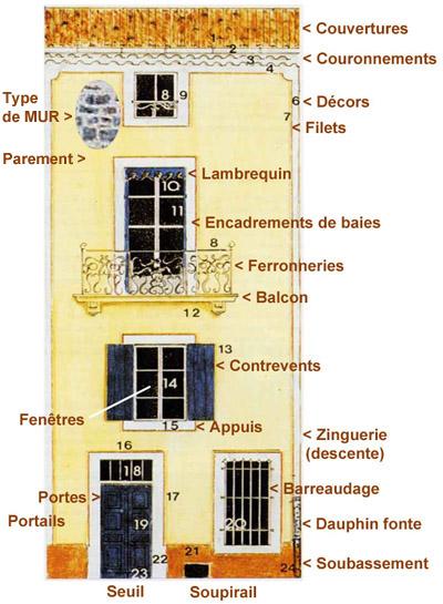 Diagnostiquer les fa ades for Nom de maison original
