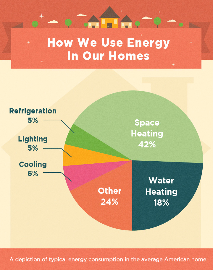 New Home Energy Efficient Ideas