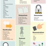 Anglais – Mots de Transition et Phrases Expliqués & Répertoriés (Infographie)