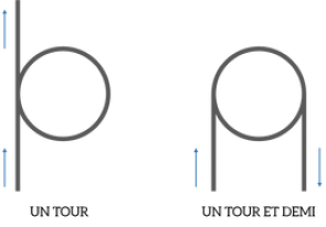 Coiler ses résistances - Nombre de tours