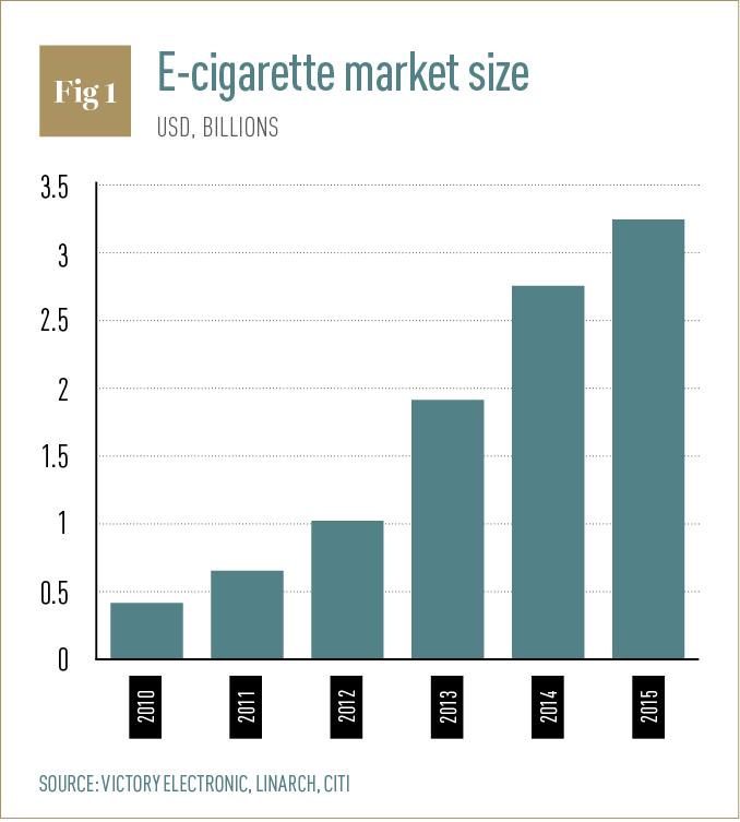 Big Tobacco, futur leader de la vape pour profiter de la hausse du marché