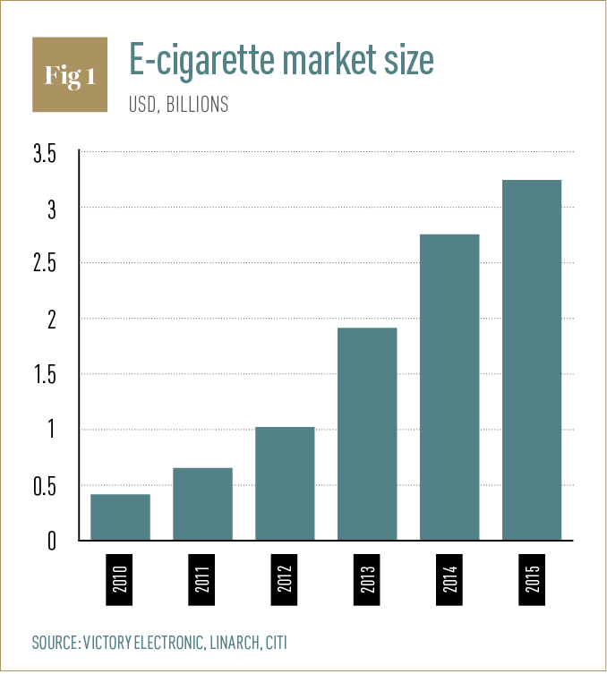 Big Tobacco wants to become the future leader of the vaping industry