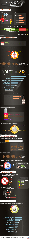 Que Choisir : Infographie cigarette électronique