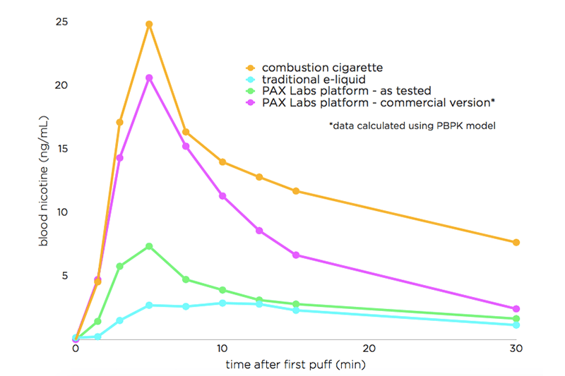 sel de nicotine