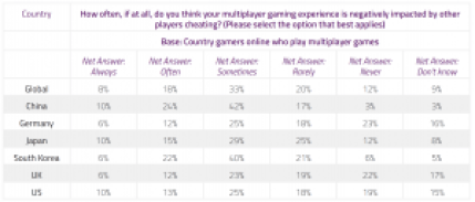 Chart breaking down the answers from respondents in different countries