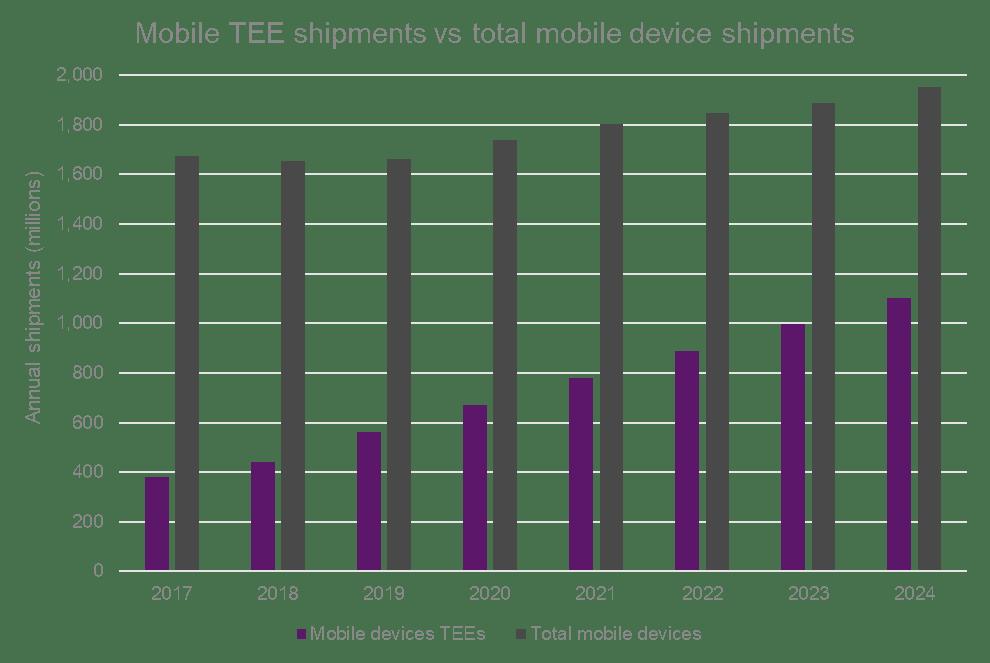Mobile TEE shipments vs total mobile device shipments