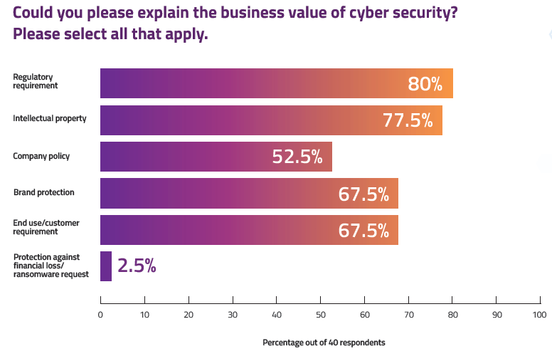 Business Value Of Cybersecurity
