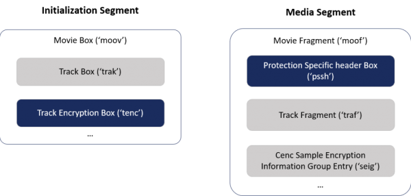 Encryption information in an ISO BMFF file