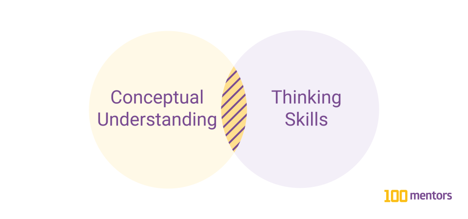 Venn diagram overlapping Conceptual Understanding and Thinking Skills