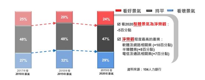 企業自評產業2020景氣