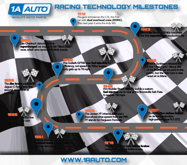Timeline showing racing technology milestones