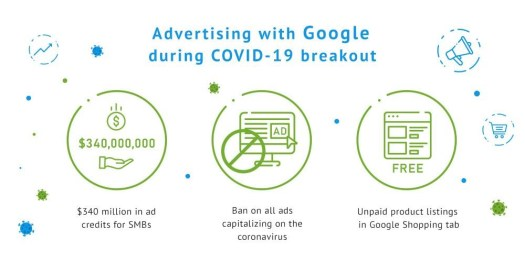 Google Shopping Ads Strategy in the time of the COVID-19 Pandemic