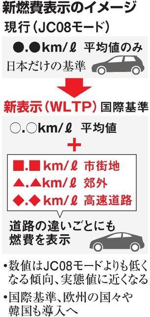 新燃費表示のイメージ