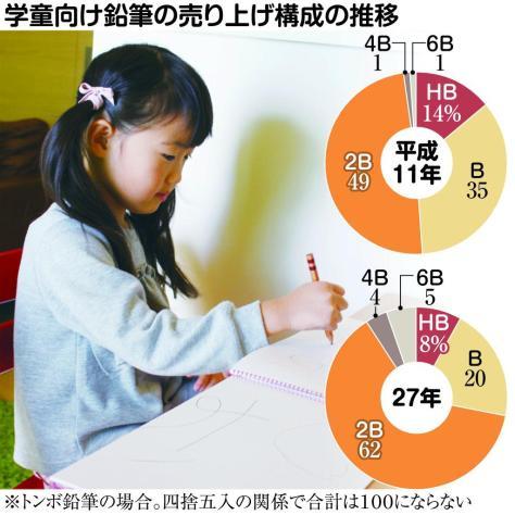 学童向け鉛筆の売り上げ構成の推移