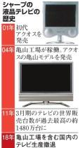 シャープの液晶テレビの歴史