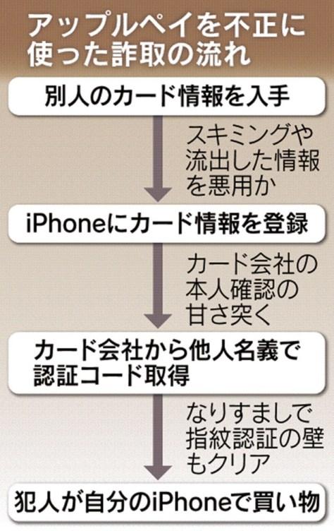 アップルペイを不正に使った詐欺の流れ