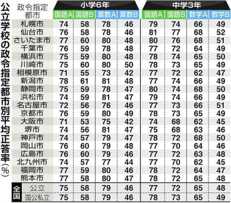 公立学校の政令指定都市別平均正答率(%)