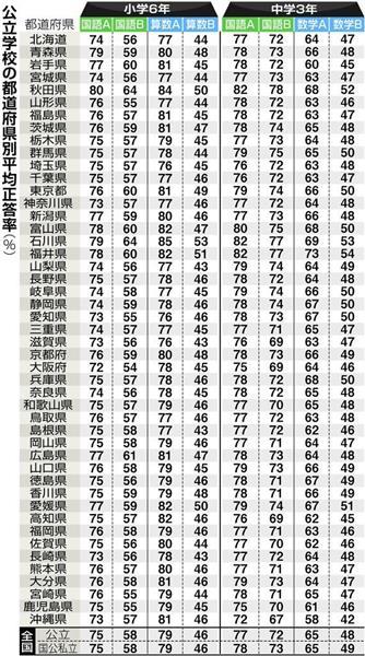 公立学校の都道府県別平均正答率(%)