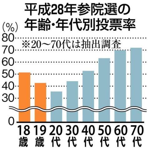 平成28年参院選の年齢・年代別投票率