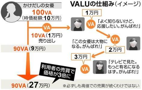 VALUの仕組み(イメージ)