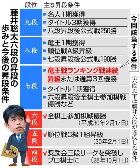 藤井聡太六段の昇段の歩みと今後