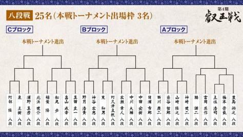 第4期 叡王戦 段位別予選『八段戦』トーナメント表 全体