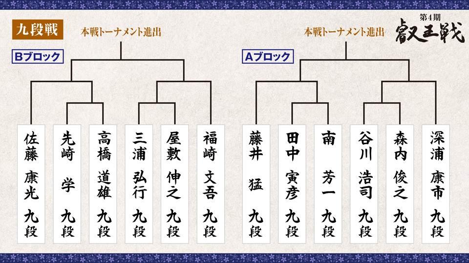 第4期 叡王戦 段位別予選『九段戦』トーナメント表 A・Bブロック