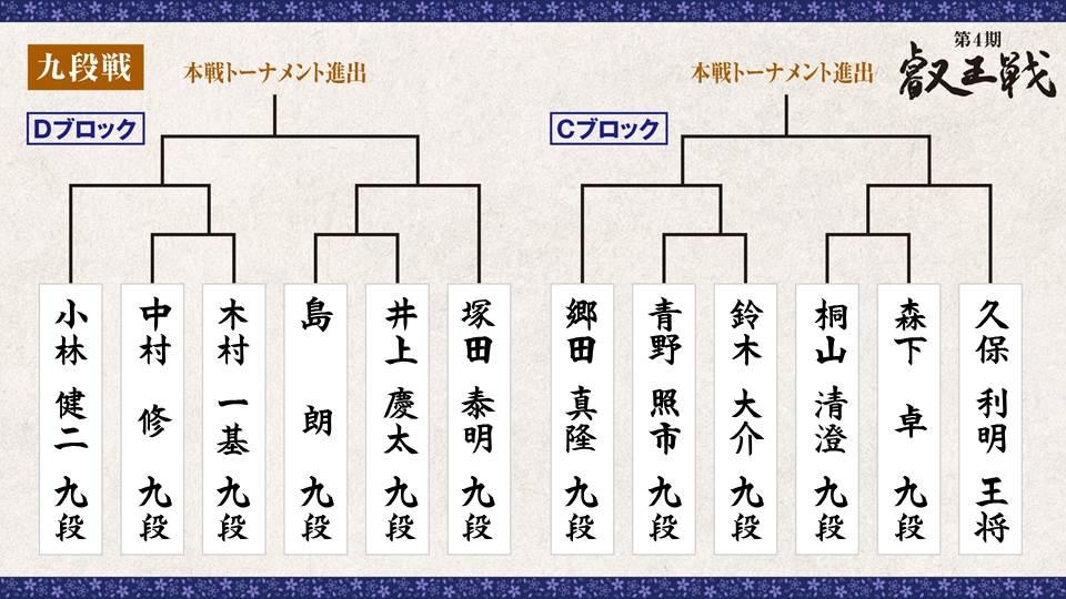 第4期 叡王戦 段位別予選『九段戦』トーナメント表 C・Dブロック