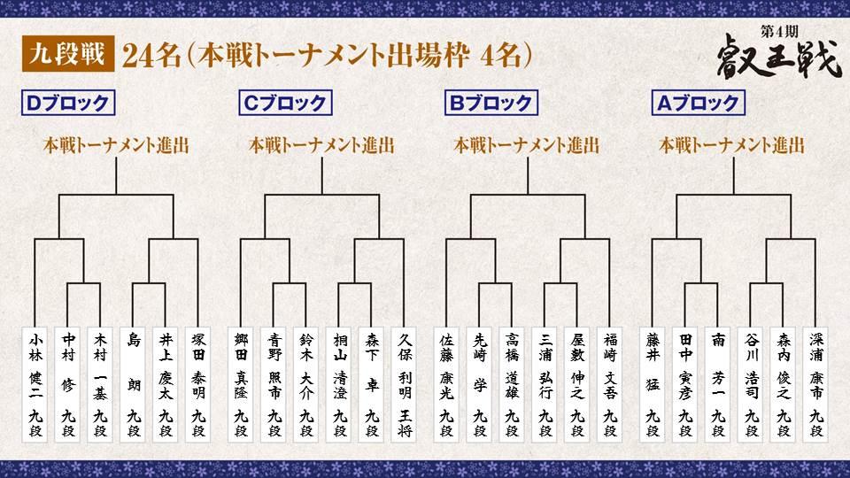 第4期 叡王戦 段位別予選『九段戦』トーナメント表 全体