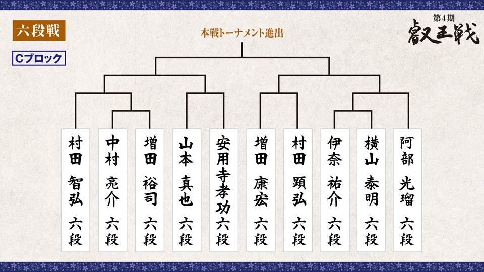 第4期 叡王戦 段位別予選『六段戦』トーナメント表 Cブロック