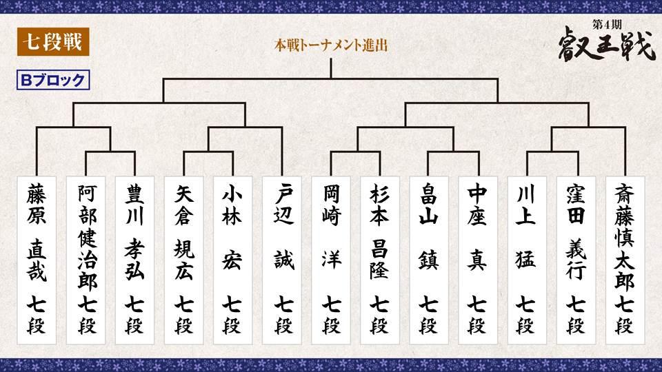 第4期 叡王戦 段位別予選『七段戦』トーナメント表 Bブロック