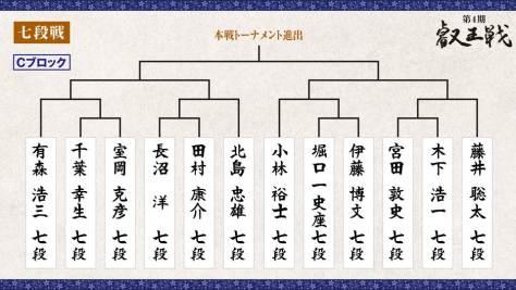 第4期 叡王戦 段位別予選『七段戦』トーナメント表 Cブロック