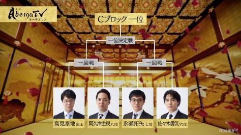 永瀬拓矢七段が1位通過予想トップの47%/AbemaTVトーナメント予選Cブロック