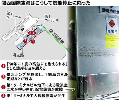 関西国際空港はこうして機能不全に陥った