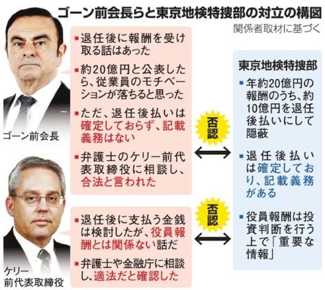 ゴーン前会長らと東京地検特捜部の対立の構図