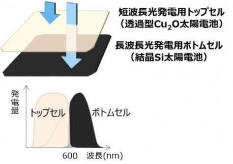 (図2)タンデム太陽電池概略図