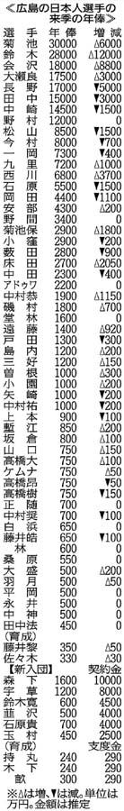 広島の日本人選手の来期の年俸