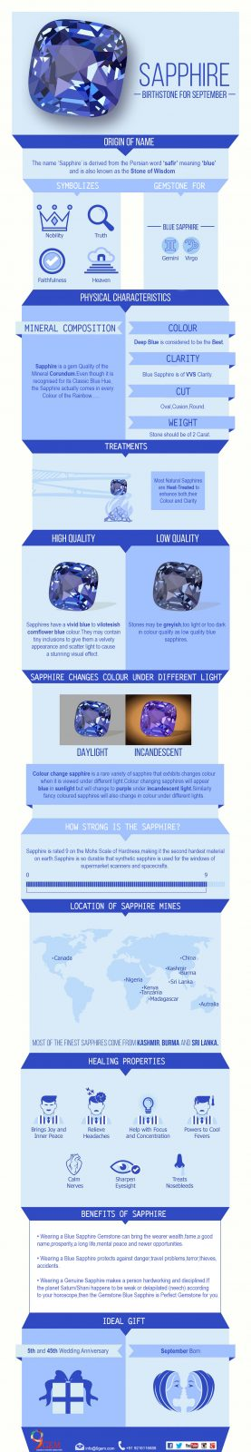 Infographics - Introduction To Blue Sapphire Gemstone