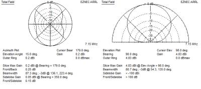 EZNEC far field plot 40m