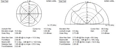 EZNEC G5RV 20m