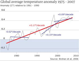 Climate-change-graph